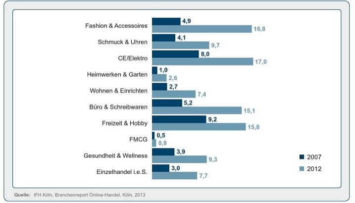 Onlinehandel Vergleich 2007 & 2012