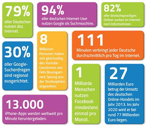 Infografik mit Zahlen und Fakten der Internetnutzung