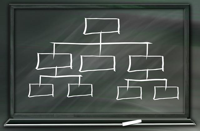 AdWords Hierarchie