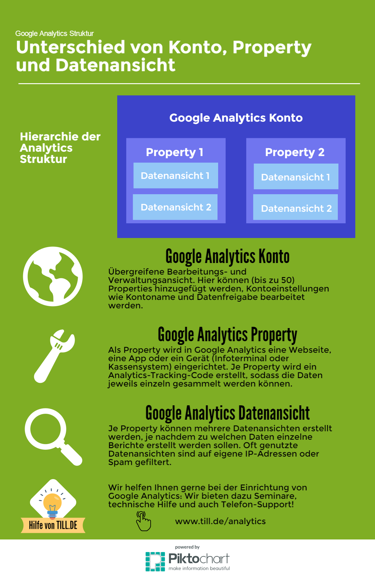 TILL.DE-Infographic-Google-Analytics_Konto_Property_Datenansicht