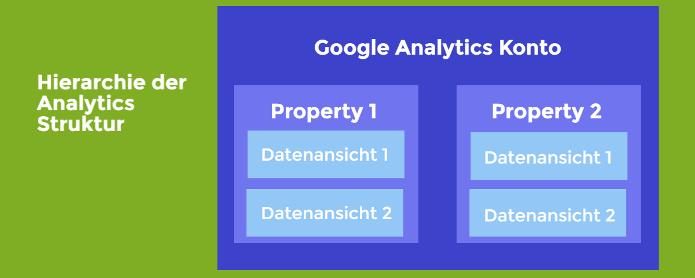 Google Analytics: Konto Property, Datenansicht