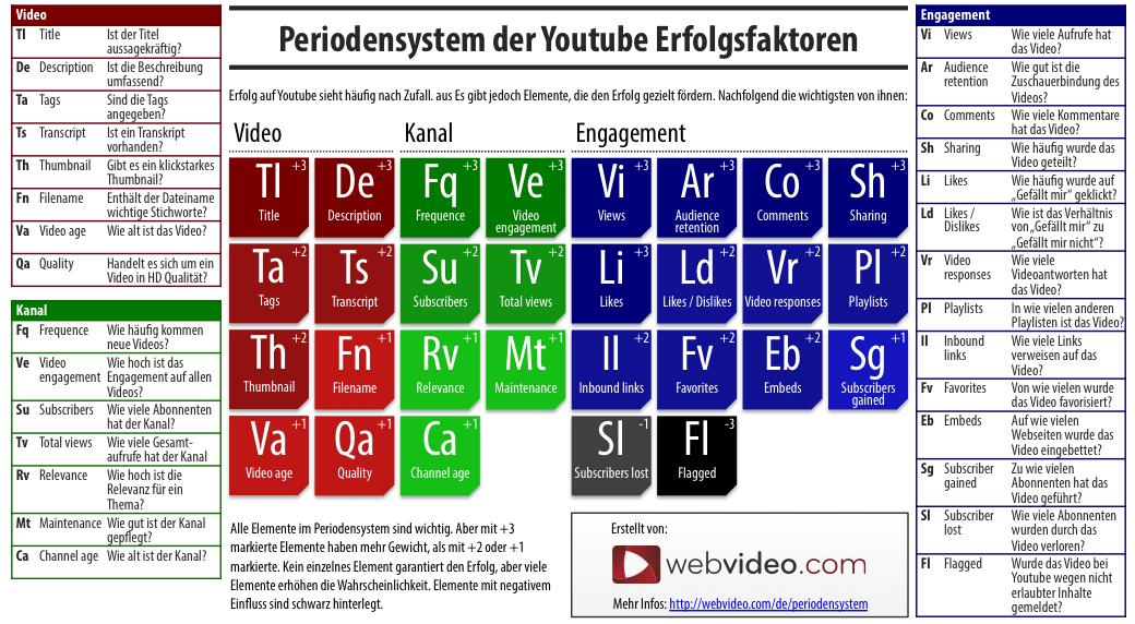 Youtube Ranking-Faktoren