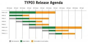 Typo3 Update